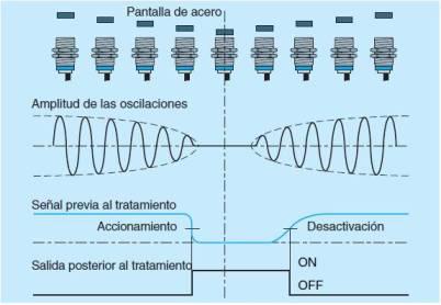 Principio de funcionamiento de un detector inductivo.