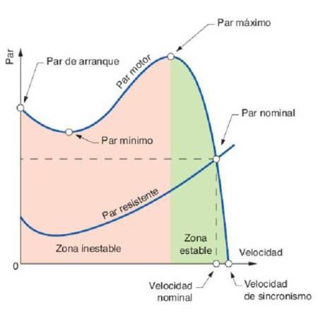 Curva Par Velocidad Motor Asíncrono.