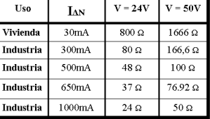 Tabla Resistencia de tierra en función del Diferencial instalado.