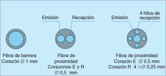 Detectores de fibra óptica