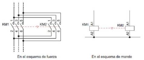 Contactor en circuito de fuerza y de mando.