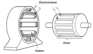 Rotor y Estator.