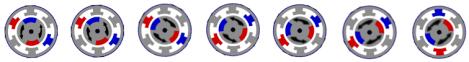 Rotación del campo magnético de un motor de corriente alterna.