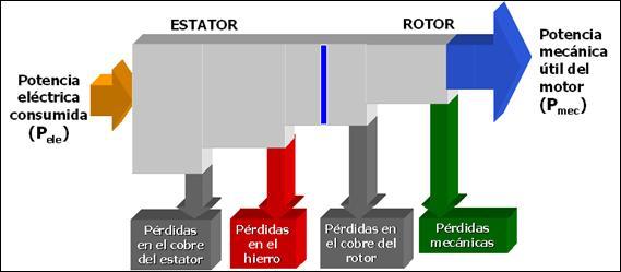Balance de potencias de un motor eléctrico.
