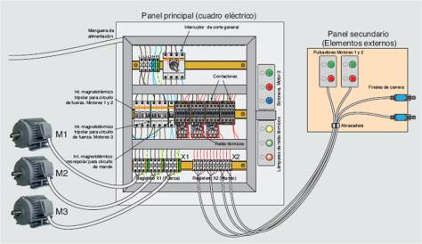 Estructrura de un sistema automático