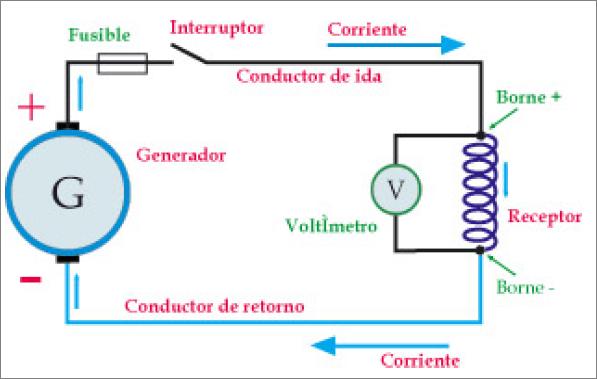 Medición de tensión en el receptor