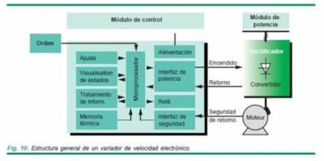 Estructura general de un variador de frecuencia.