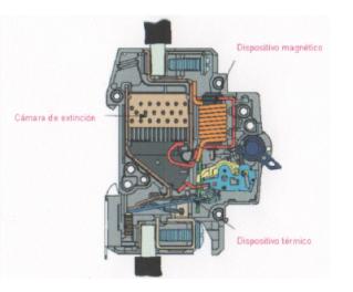 Magnetotérmico.