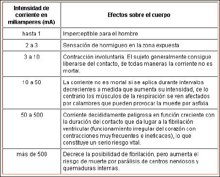 Efectos de la corriente en el cuerpo humano