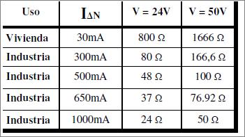 Cálculo de Toma a tierra según sensibilidad del Diferencial.