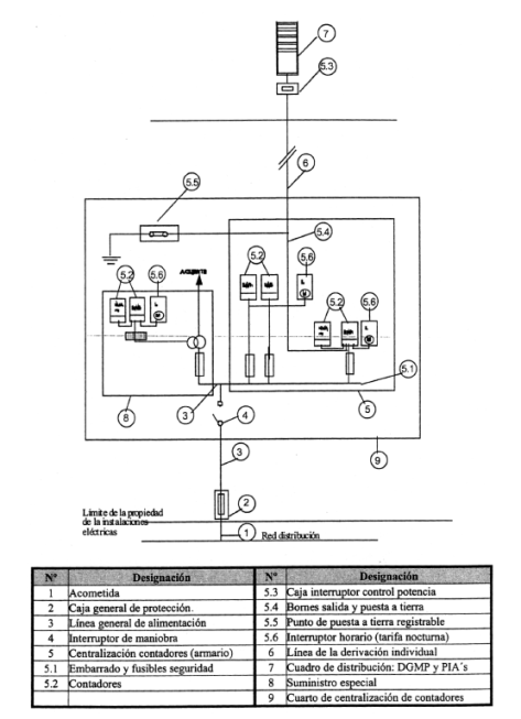 Instalaciones de enlace conceptos generales curso - Instalacion electrica vista ...