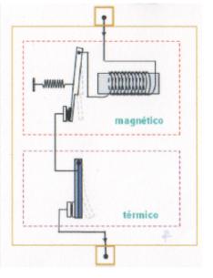 Magnetotérmico