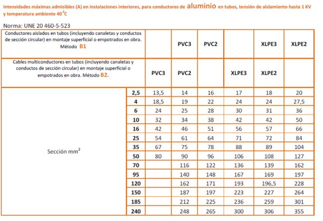 Instensidad admisible para Conductores Aluminio en Interiores