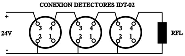 Detectores de incendio