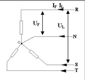 Cargas trifásicas conectadas en estrella.