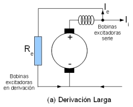 Derivación Larga