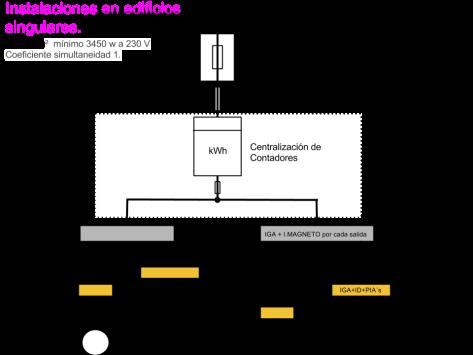 Intalación en edificios singulares