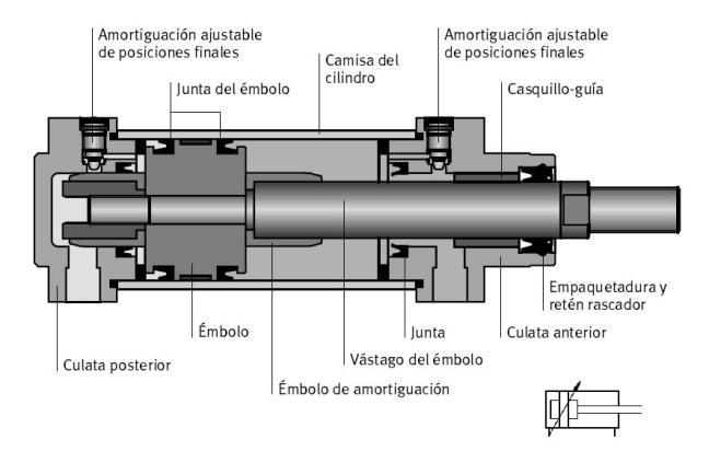 Partes de un cilindro