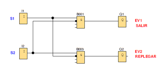 Logosof, Control cilindro neumático, enclavamiento