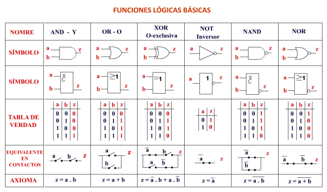 Funciones básicas plc