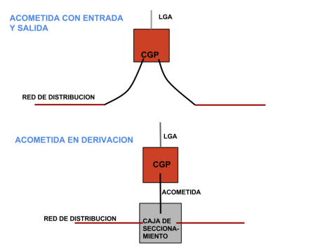 Acometidas con entrada-salida o en derivación