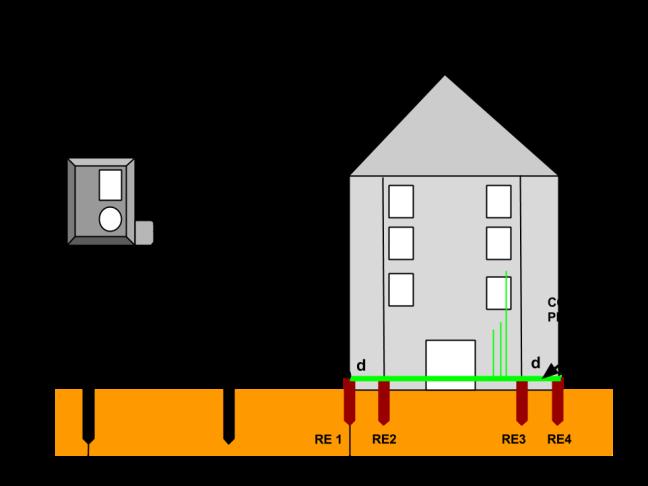Medida de la resistencia total de tirra, método de 4 terminales y 2 picas
