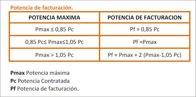 Potencia máxima con contador máximetro