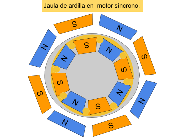 Jaula de ardilla motor síncrono