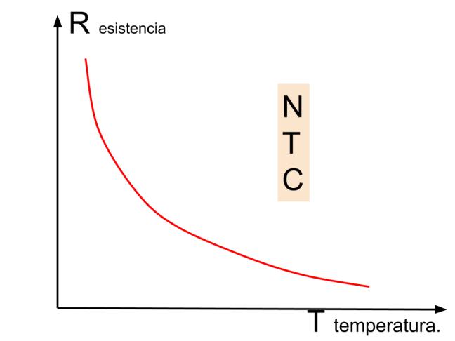 Curva característica de la NTC.