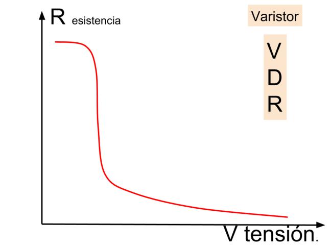 Curva característica varistor VDR.