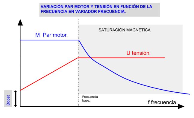 Curva par motor y Tensión en función frecuencia