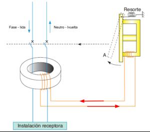 Mecanismo diferencial eléctrico