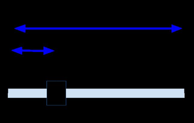 Uso del potenciómetro para medición posición