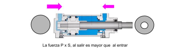 Fuerza de un cilindro